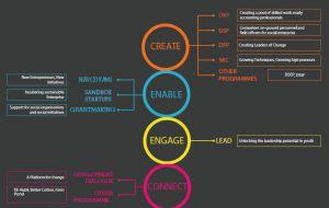 transforming-hubli-dharwad-through-social-innovation